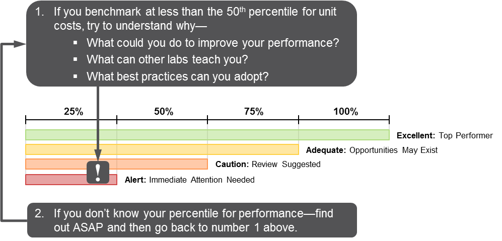 If you benchmark at less than the 50th percentile for unit costs, try to understand why—What could you do to improve your performance?  What can other labs teach you? What best practices can you adopt?
