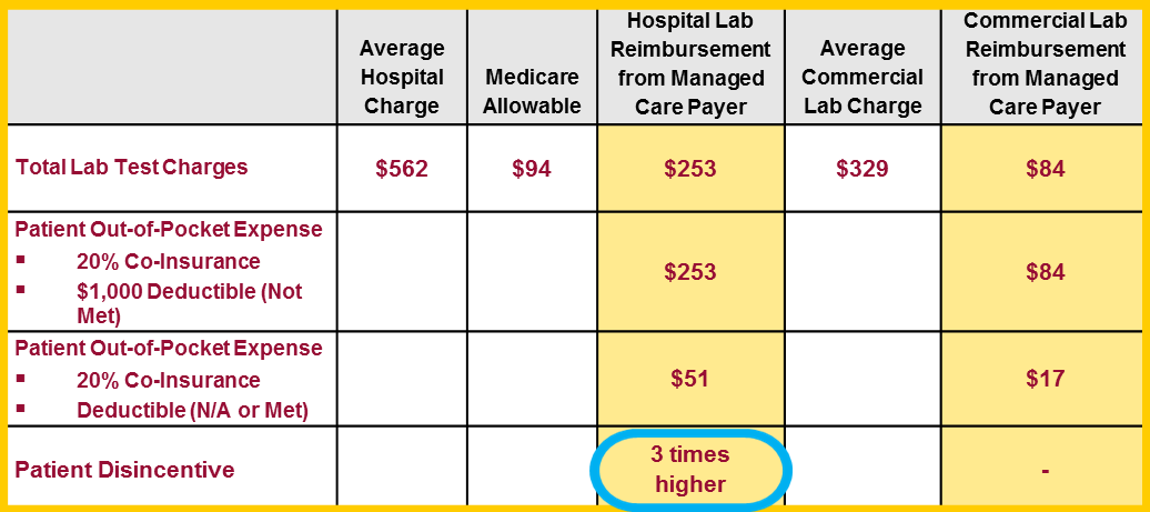 Laboratory Pricing