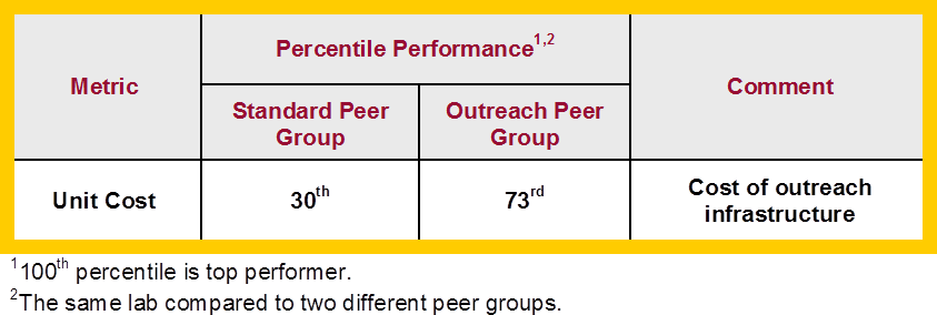 Laboratory Benchmarking Peer Group Table